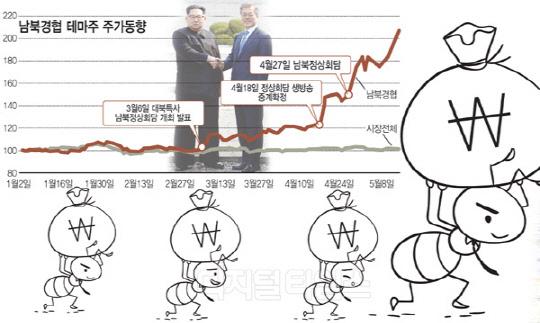 [알아봅시다] 남북관계 개선에 경협테마주 상승세